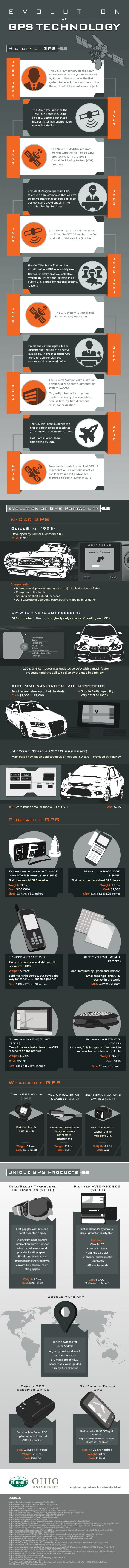 The Evolution of Portable GPS infographic
