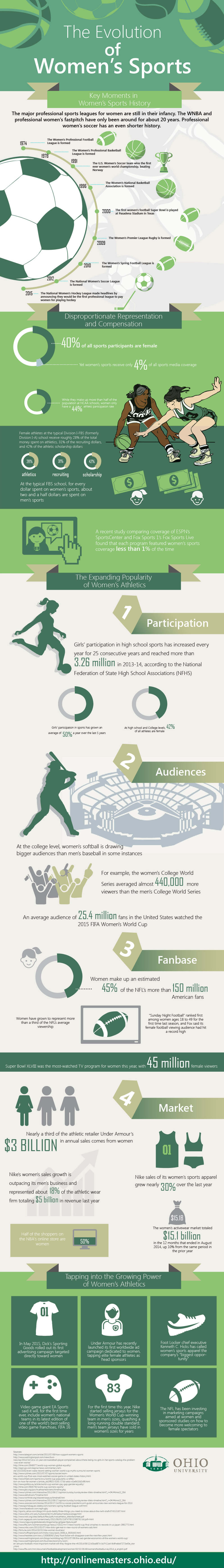The Evolution of Women's Sports infographic