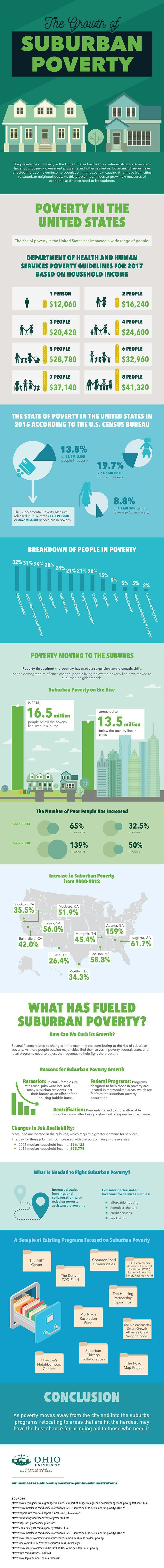 The Growth of Suburban Poverty infographic