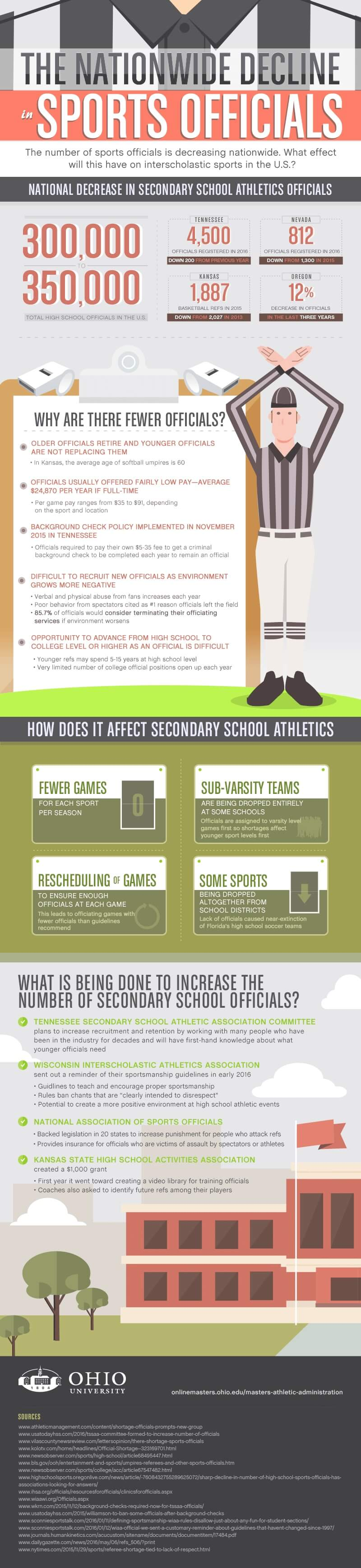 The Nationwide Decline in Sports Officials infographic
