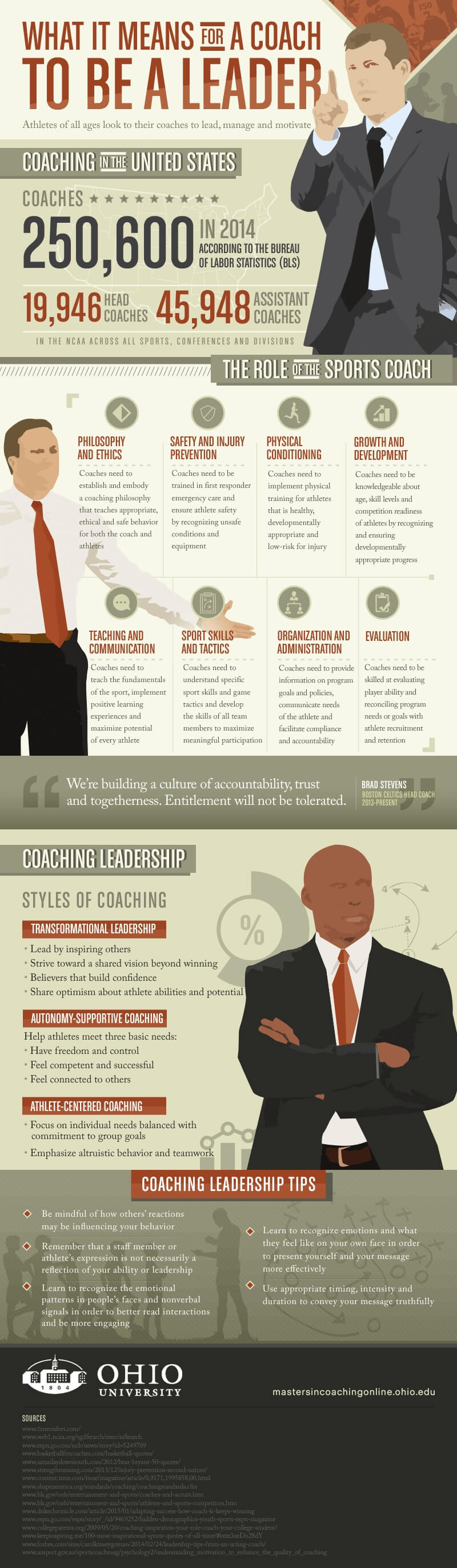 What it means for a coach to be a leader infographic
