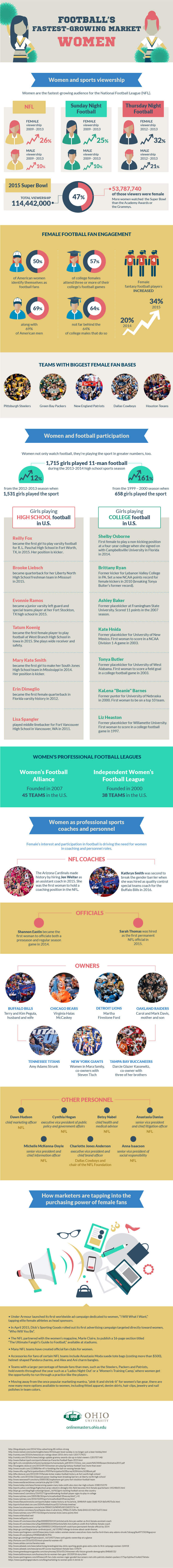 Women and Football: Popularity on the Rise infographic