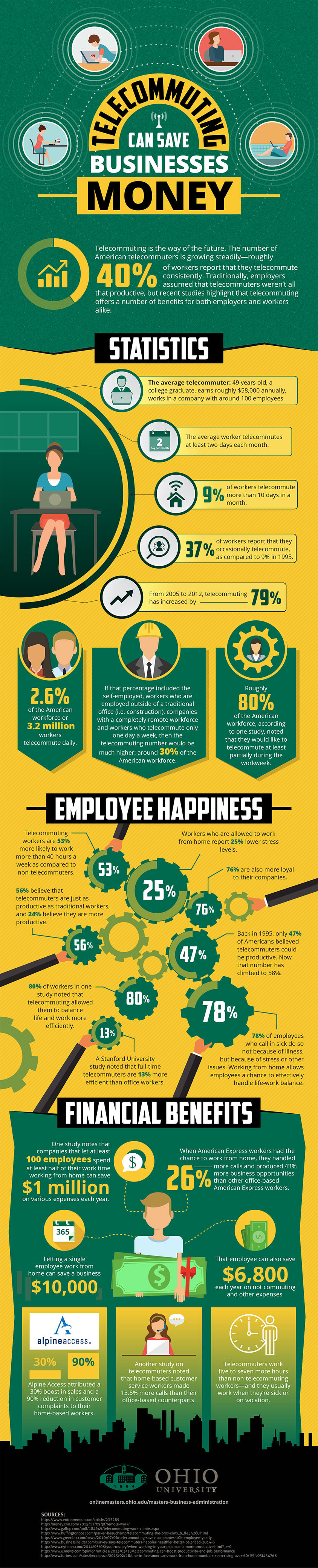 Telecommuting Can Save Businesses Money infographic