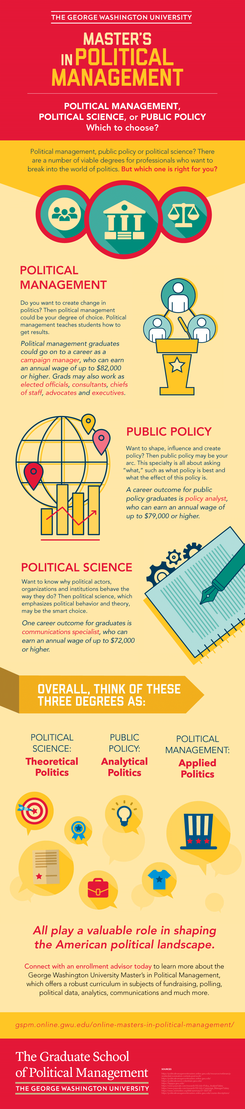 Infographic: Political Management, Political Science, or Public Policy?
