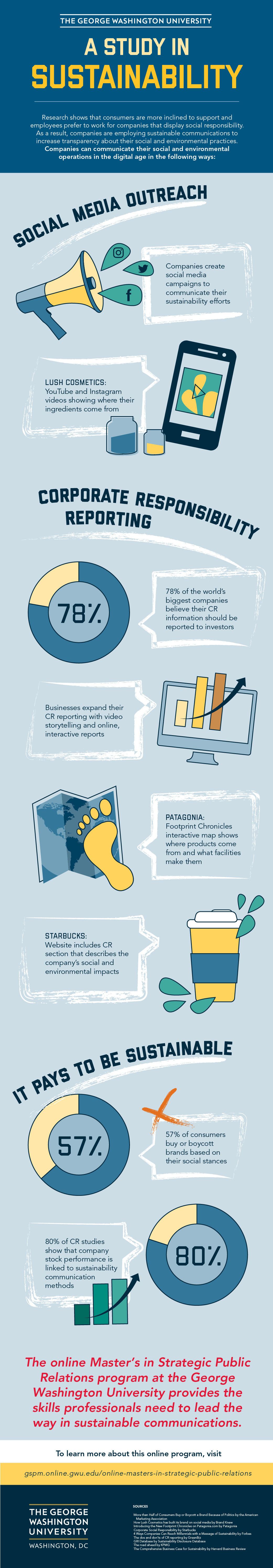 Sustainable Communications Infographic