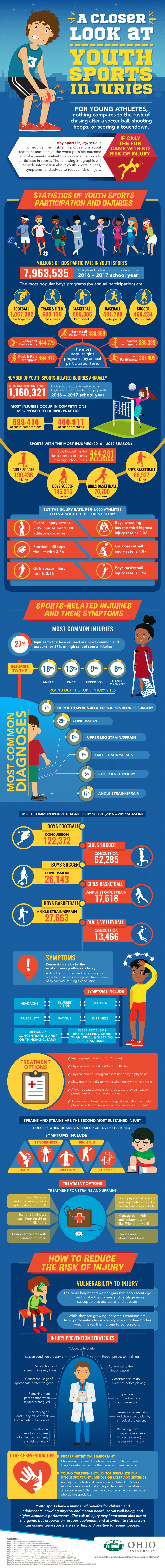 A Closer Look at Youth Sports Injuries
