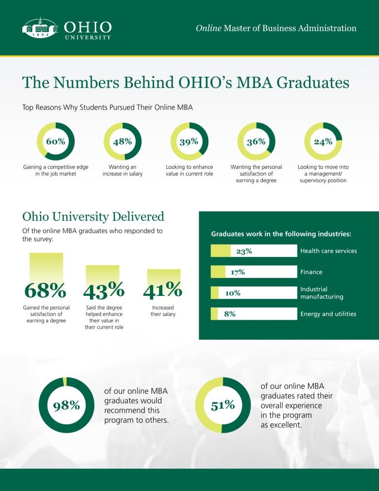 Ohio 2018 MBA Outcome Survey statistics