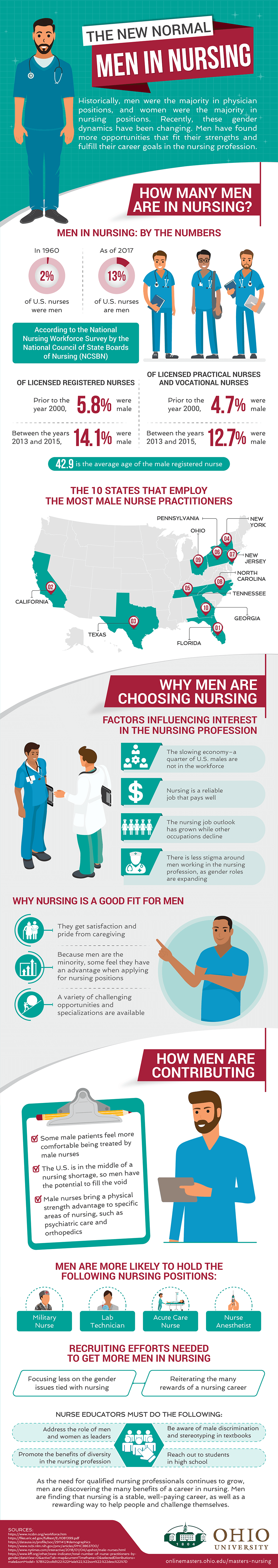 How an increasing number of men are turning to the nursing profession to find fulfilling jobs in the healthcare industry.