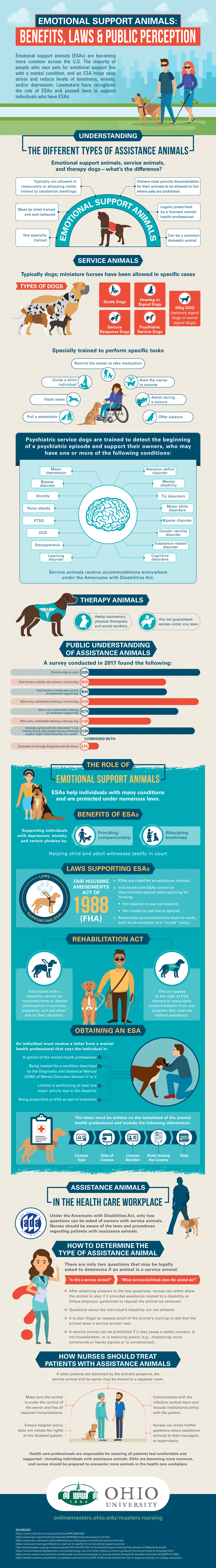How nurses can manage the presence of assistance animals and ESAs.