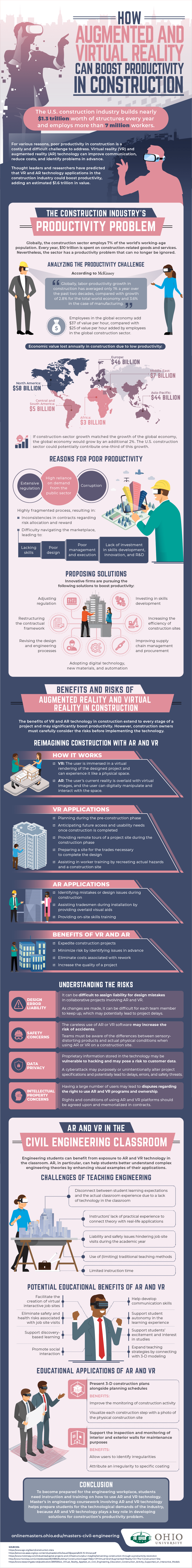 How the use of AR and VR can help improve productivity and economic value to construction.