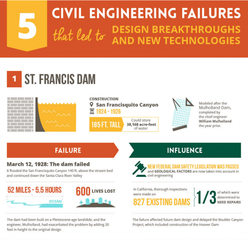Civil Engineering Failures That Led to New Technology Breakthroughs