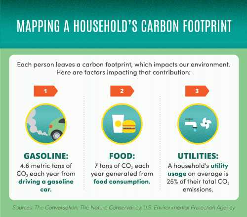 Factors that contribute to carbon footprint are driving a gasoline car, food consumption, and utilities.