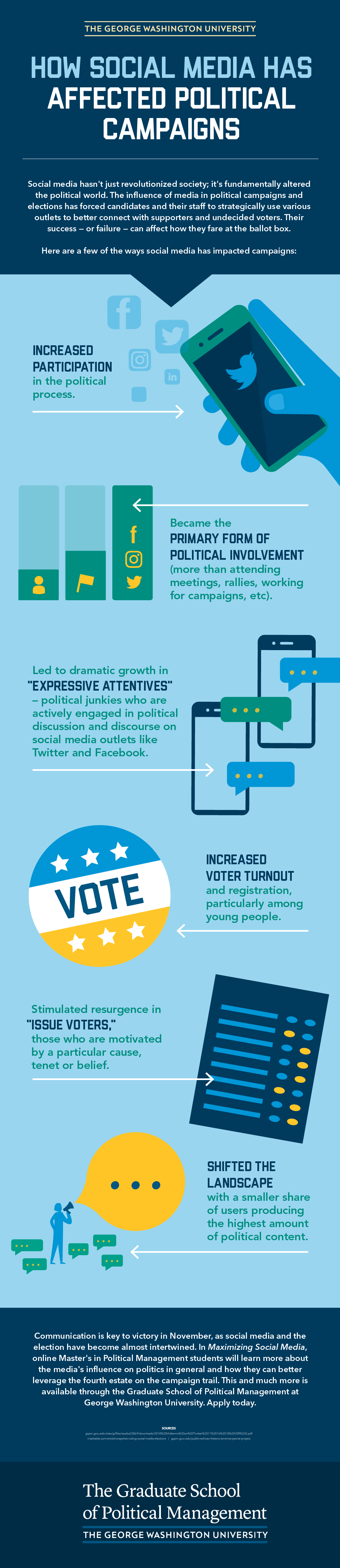 Infographic How Social Media has Affected Political Campaigns