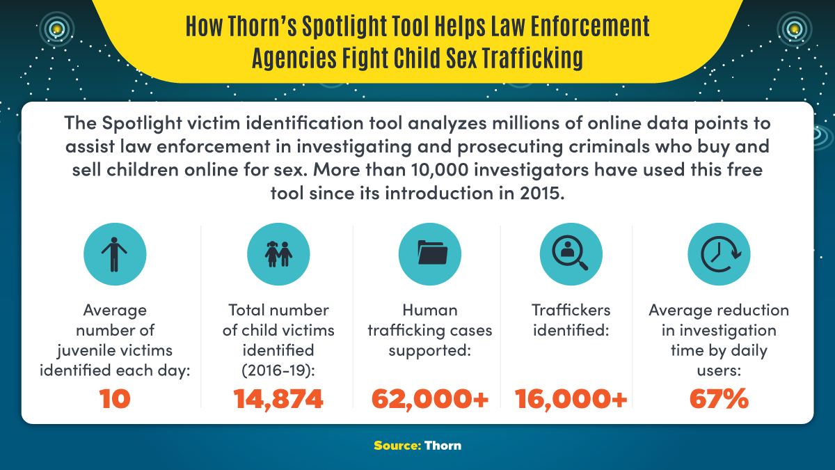 Understanding how Thorn's spotlight tool helps law enforcement agencies fight child sex trafficking.