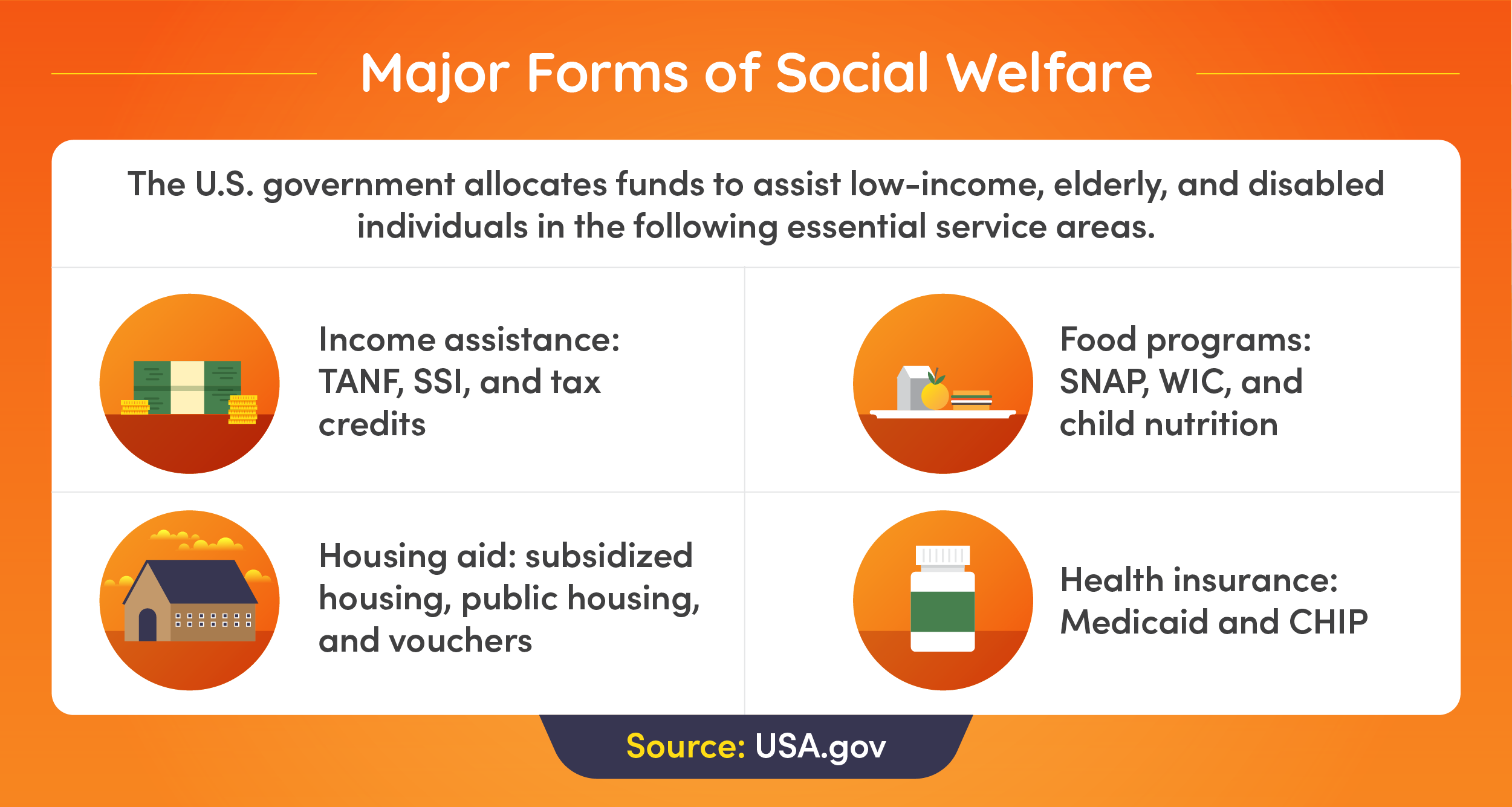 The U.S. government allocates funds to assist individuals in several service areas.