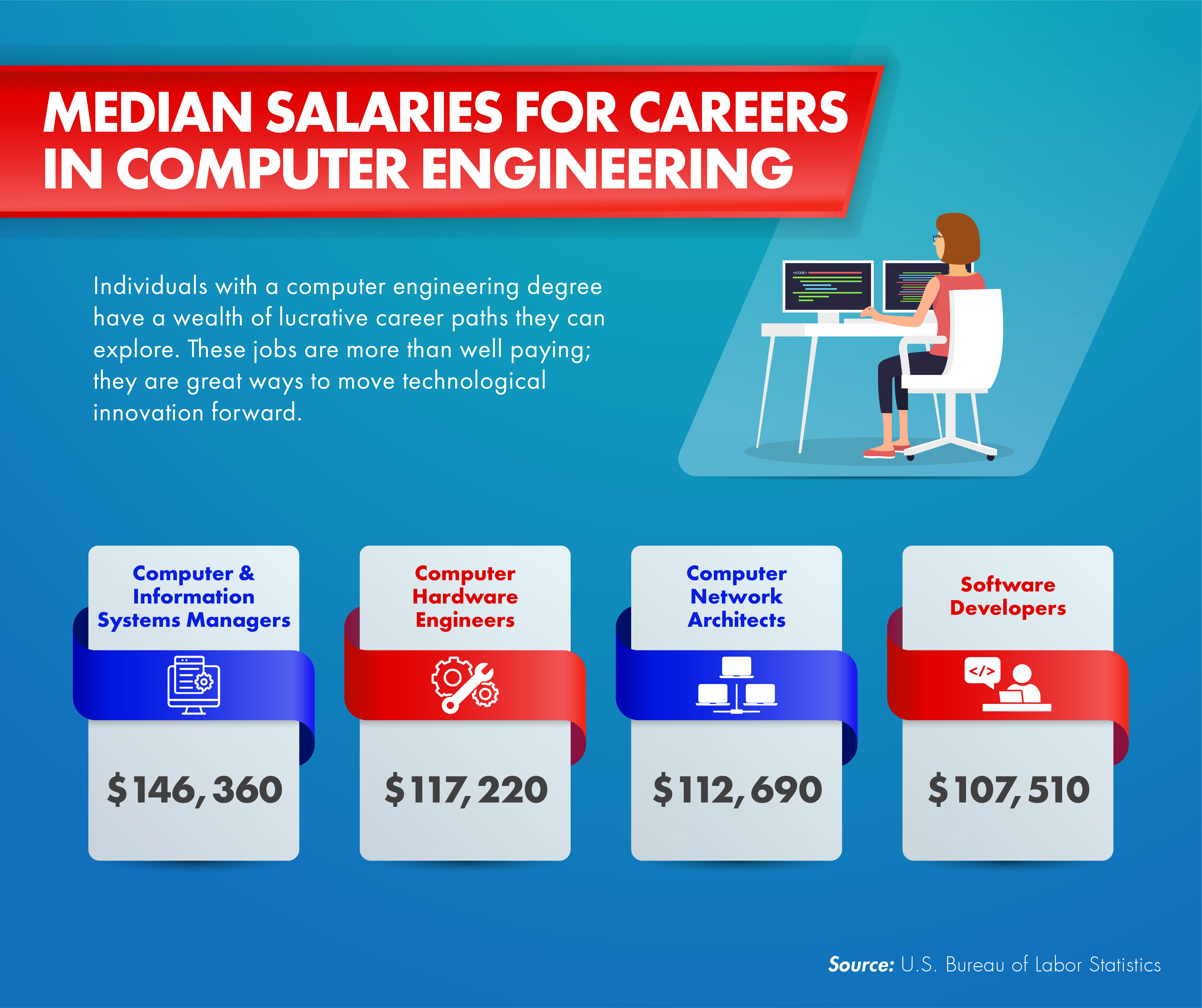 Four key careers in computer engineering and their salaries