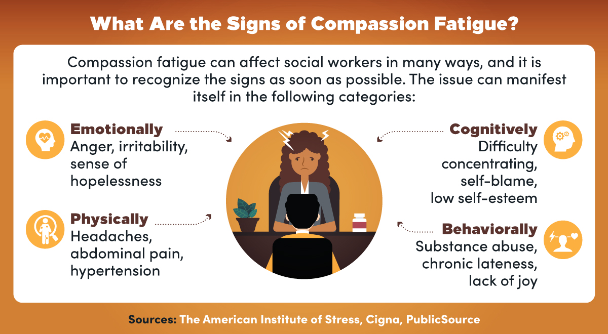 The emotional, physical, cognitive, and behavioral signs of compassion fatigue.