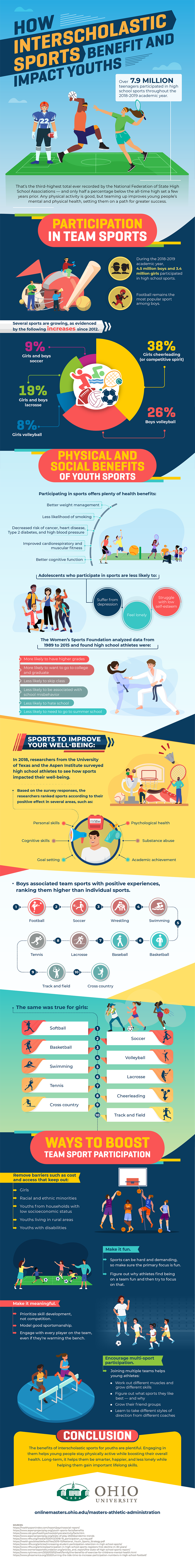 How team sports benefit youths and how to remove barriers so more young people start to play.