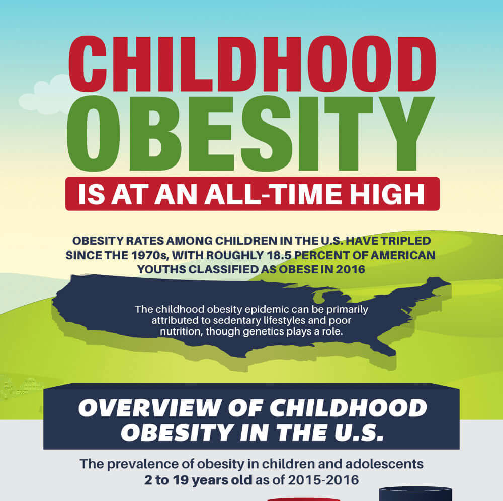 Childhood Obesity As An Epidemic University Of Nevada Reno