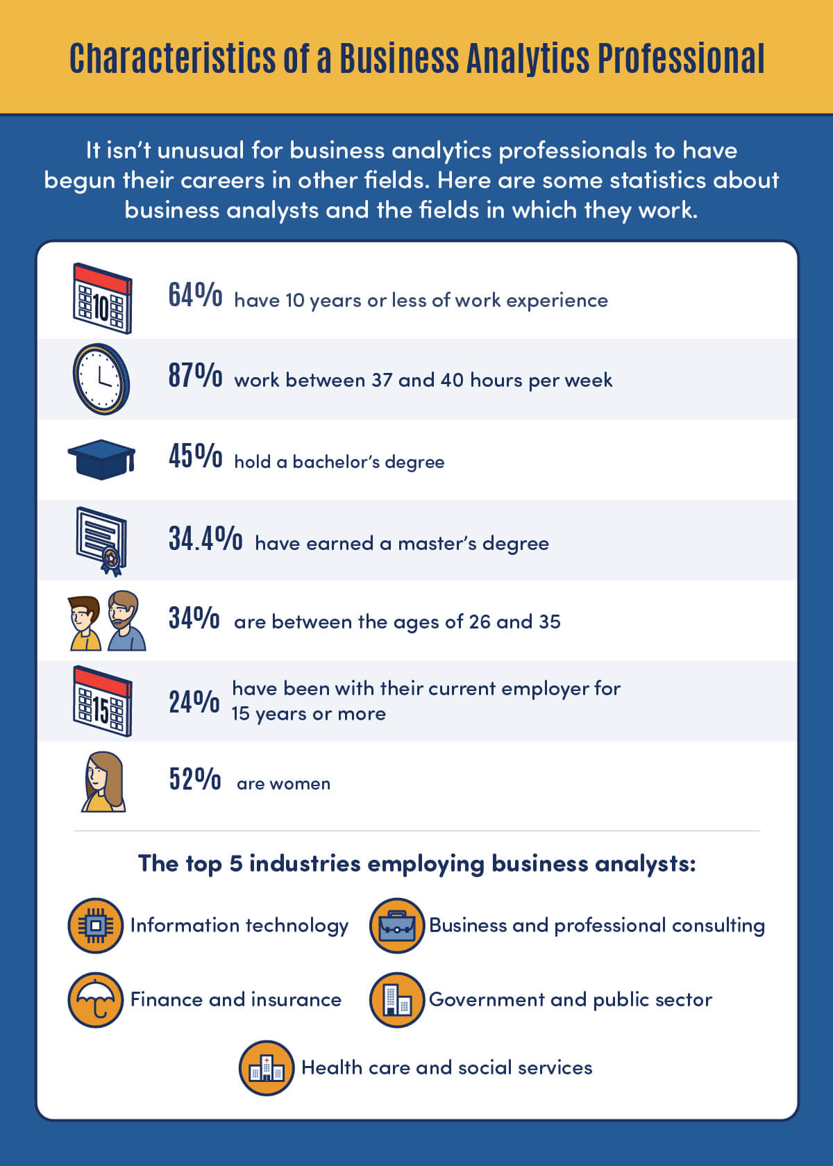 infographic of business stats for business analyst