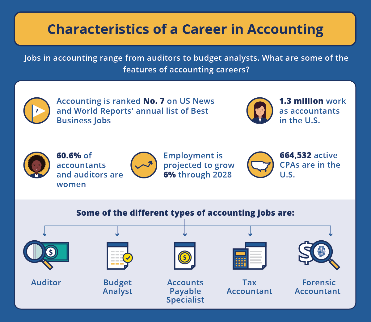 statistics of being an accountant