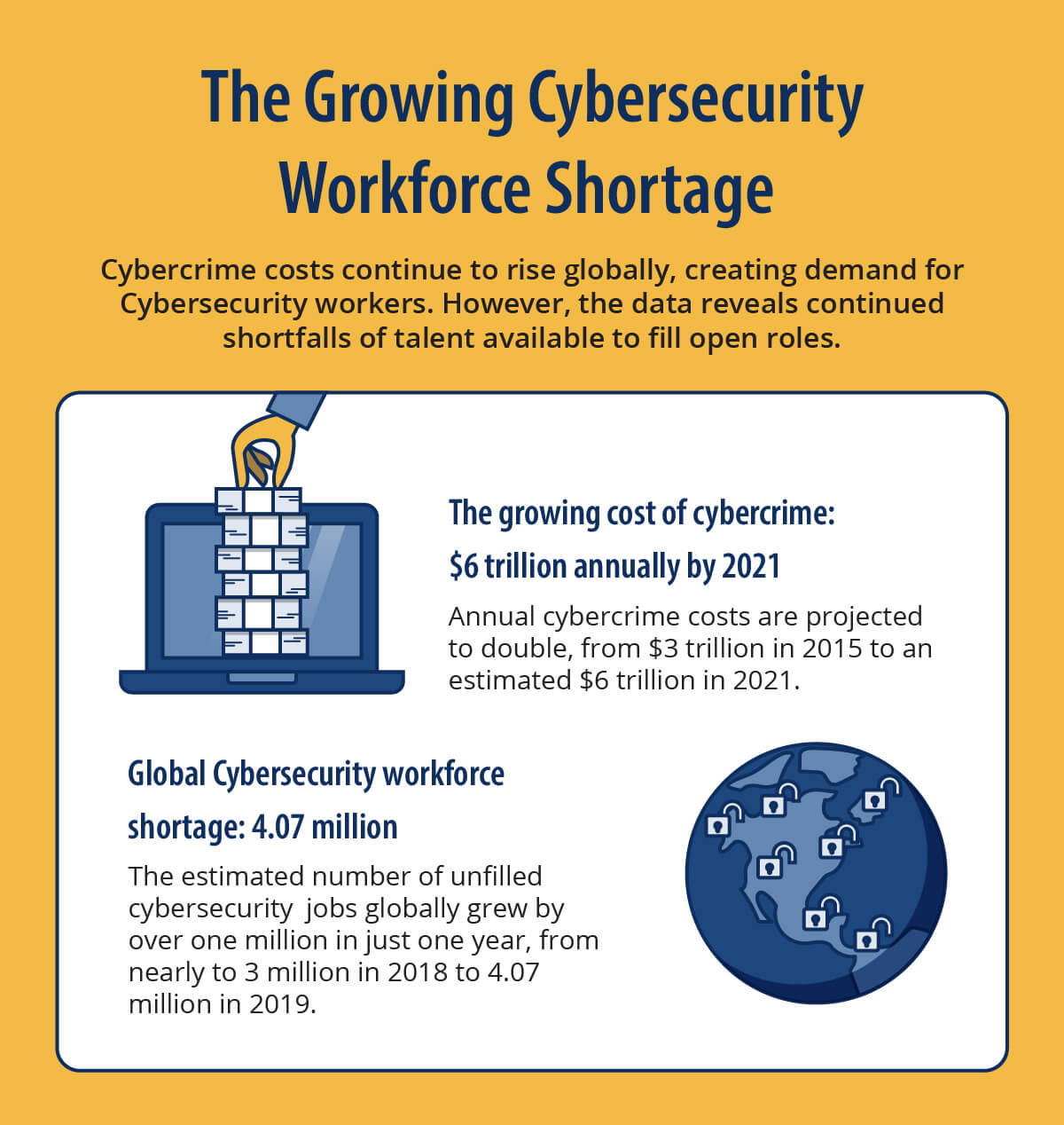 the growing cost of cybercrime, $6 trillion annually by 2021