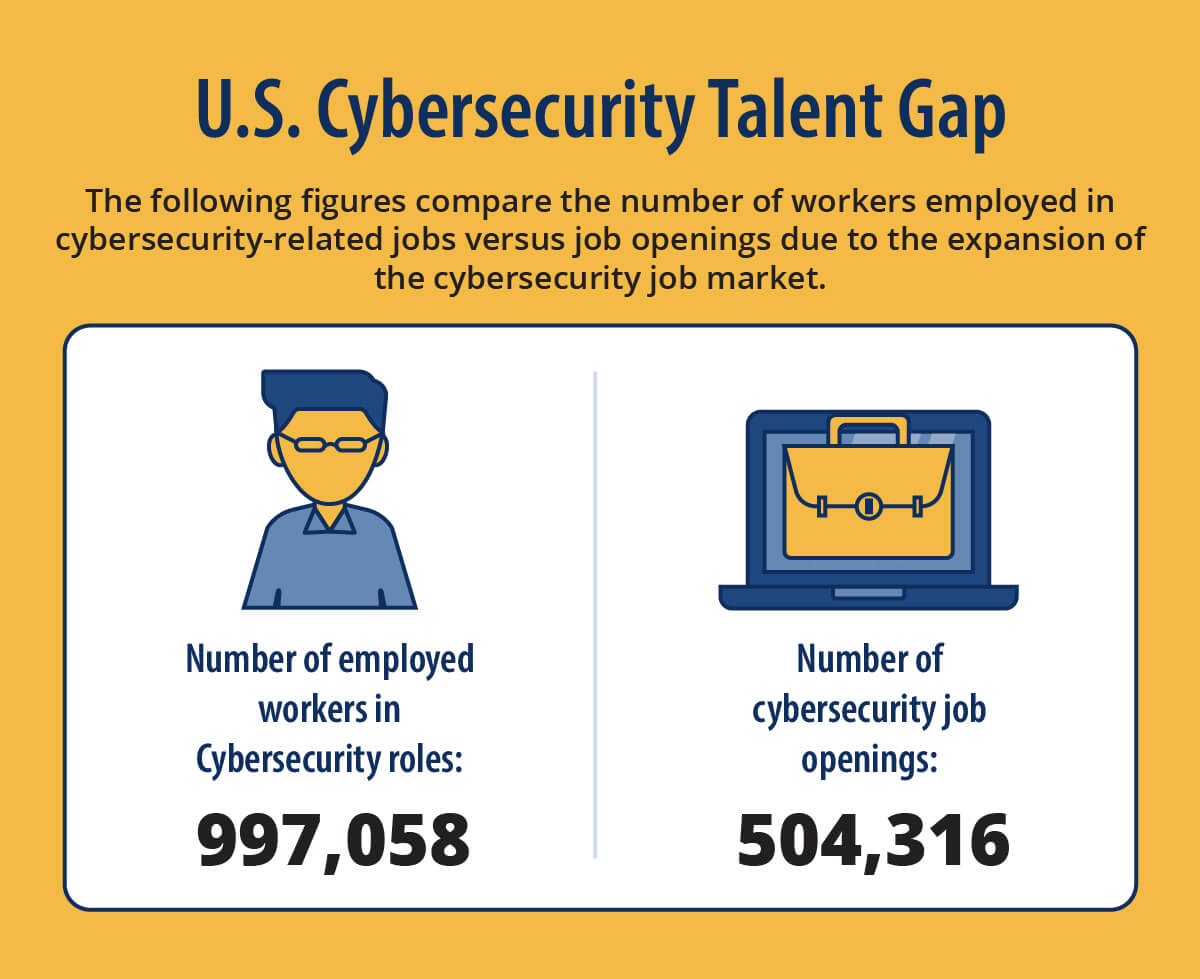 U.S. Cybersecurity Workforce: Total Employed vs. Unfilled Positions