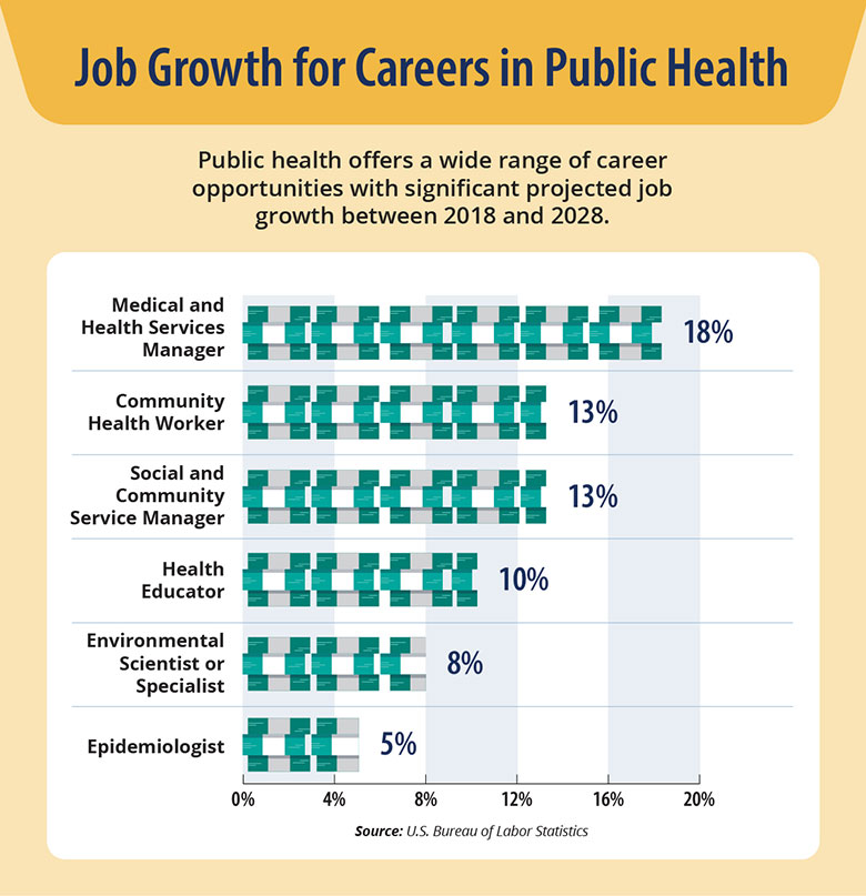 There will be significant job growth for public health occupations between 2018 and 2028, including 5% for epidemiologists, 8% for environmental scientists or specialists, 10% for health educators, 13% for social and community service managers, 13% for community health workers, and 18% for medical and health services managers.