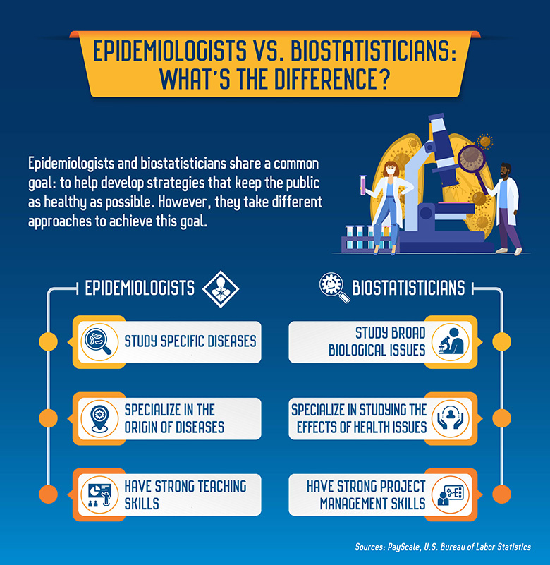 Epidemiologists and biostatisticians have different approaches to keeping the public healthy.
