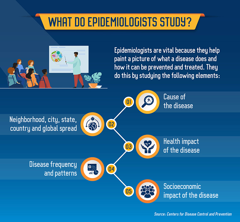 There are five major areas of study for epidemiologists.