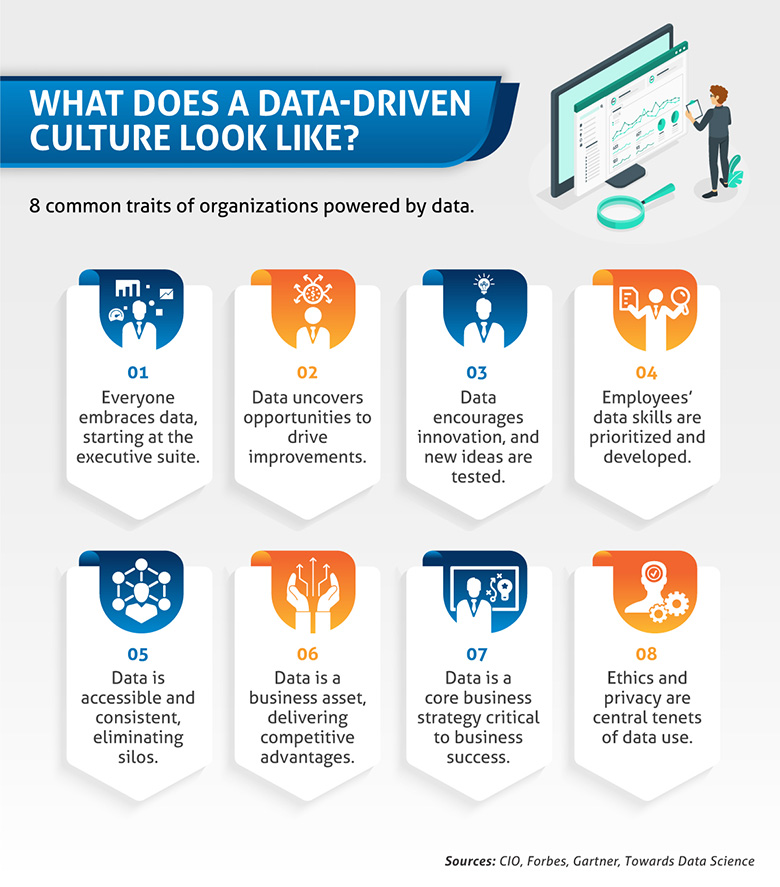 Eight common traits of data-driven organizations.