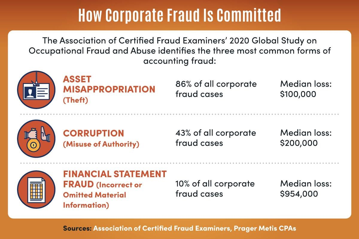 Infographic explaining how corporate fraud is committed.