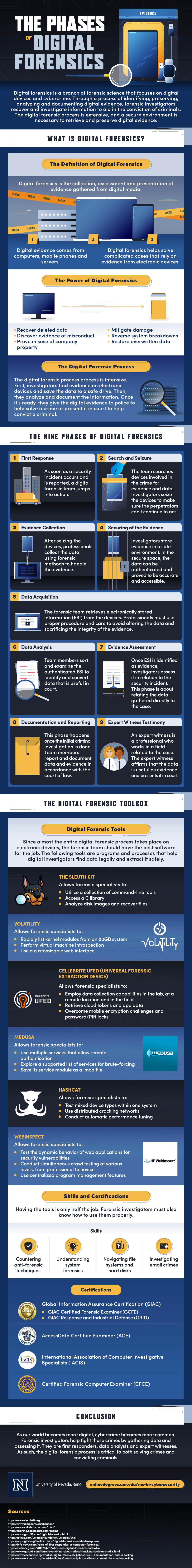 The phases of digital forensics.