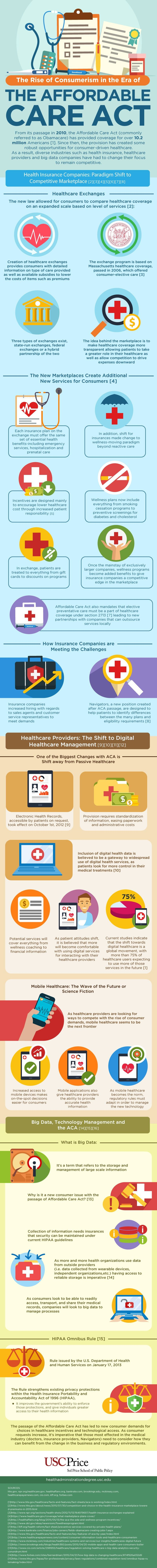An infographic about consumerism in the age of the Affordable Care Act, and how the trend affects health administrators