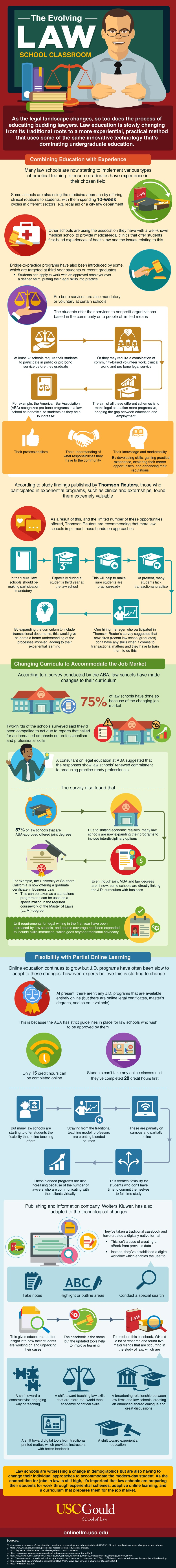 An infographic about the evolving law school classroom by USC Gould School of Law