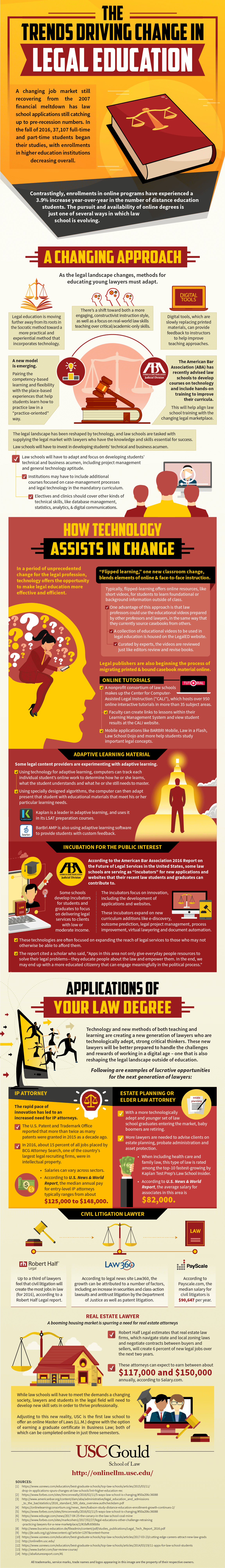 An infographic about top trends in legal education by USC Gould School of Law.