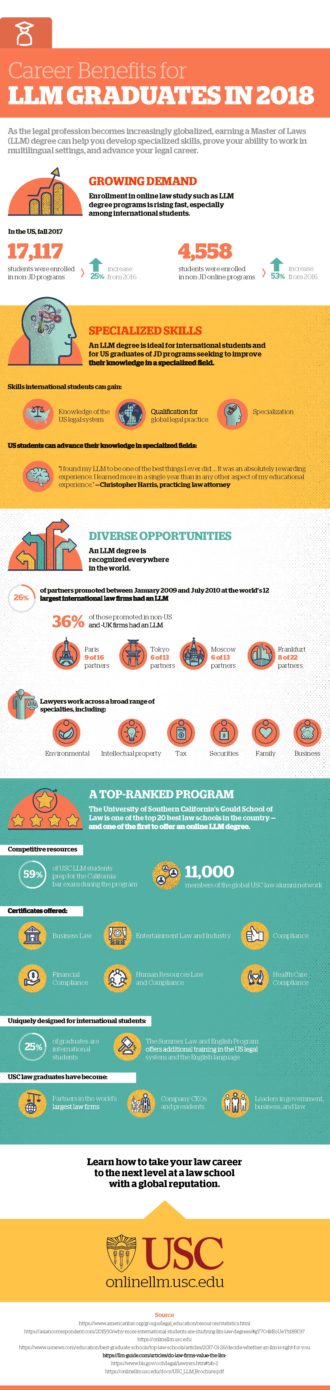 An infographic about the ways that an online law degree can enhance career opportunities globally, by USC Gould School of Law.