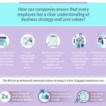 An infographic about the importance of an internal and external communications plan in maintaining success for business strategy.