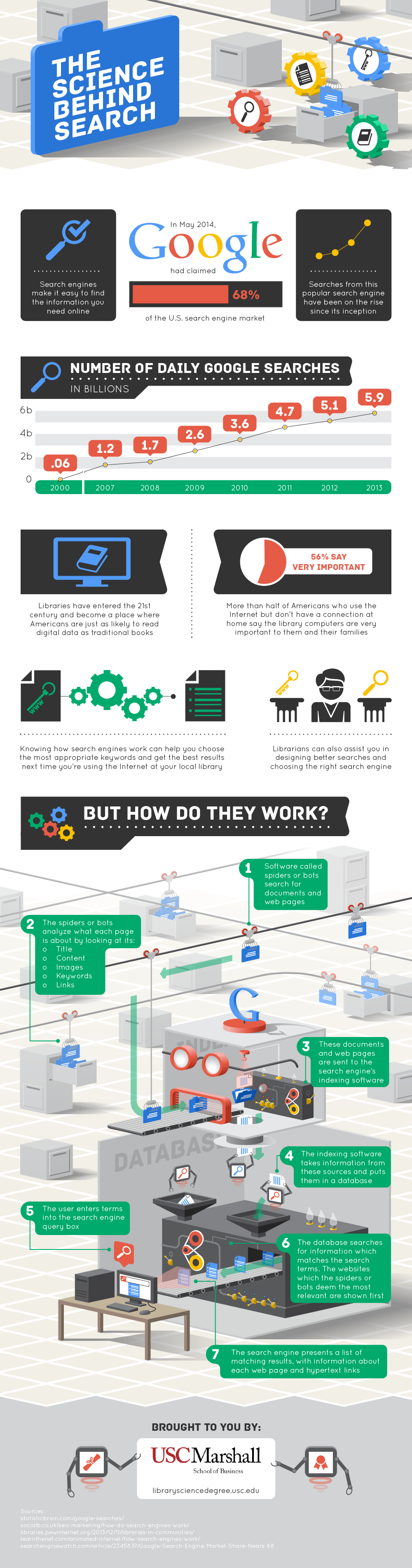 How Search Engines Work USC Marshall Infographic