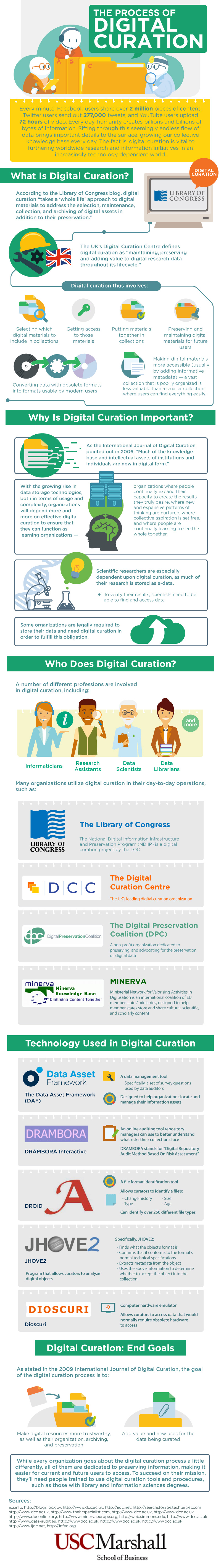 digital curation infographic