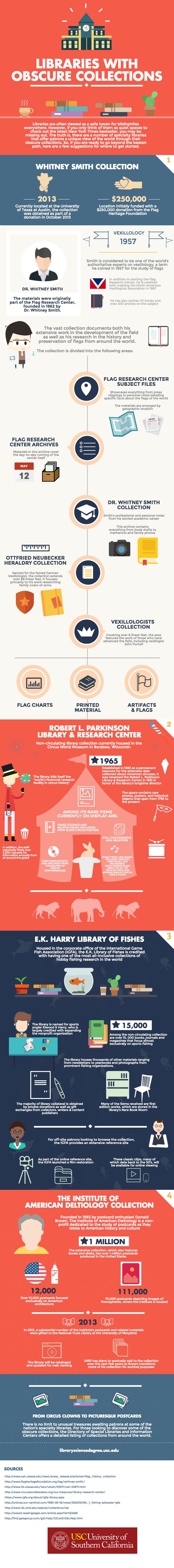 An infographic about libraries' obscure collections by the University of Southern California