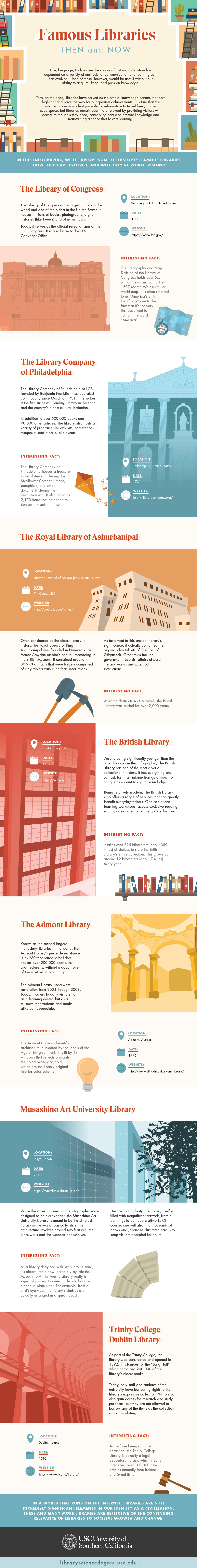Infographic highlighting famous libraries and what makes each unique