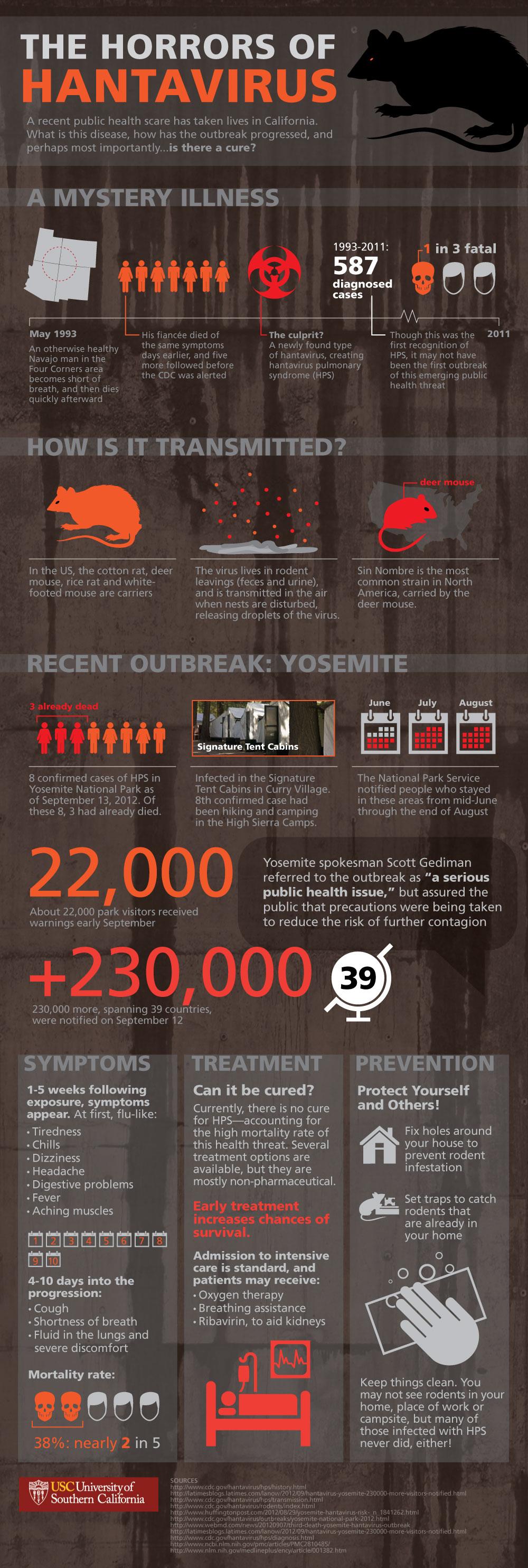 Hantavirus Infographic by USC