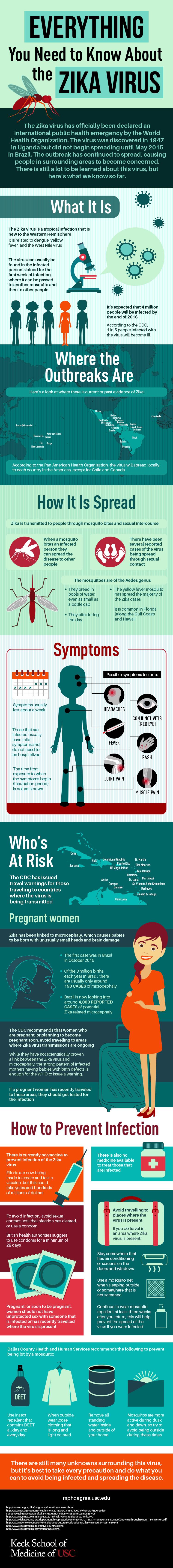Zika Virus Outbreak