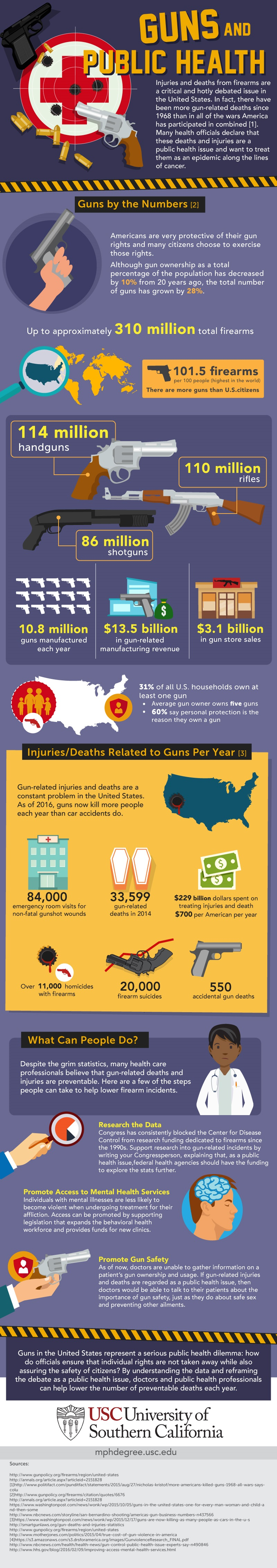 An infographic about guns as a public health issue by the University of Southern California.