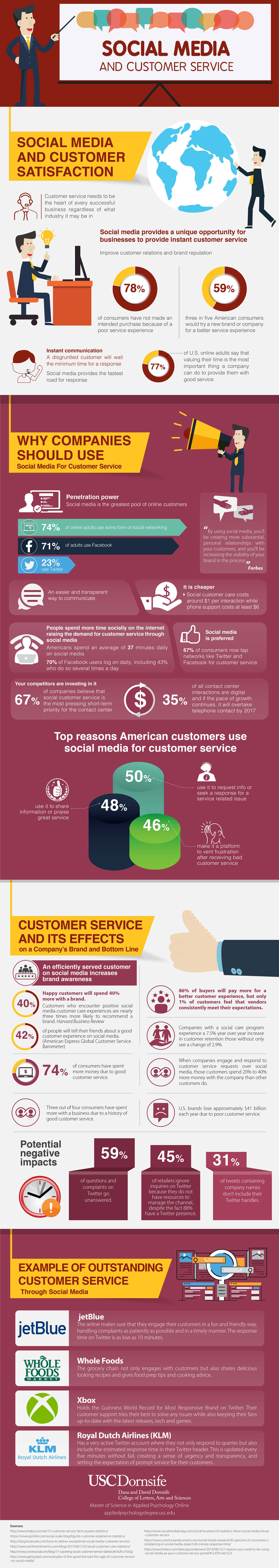 Social Media and Customer Service Infographic