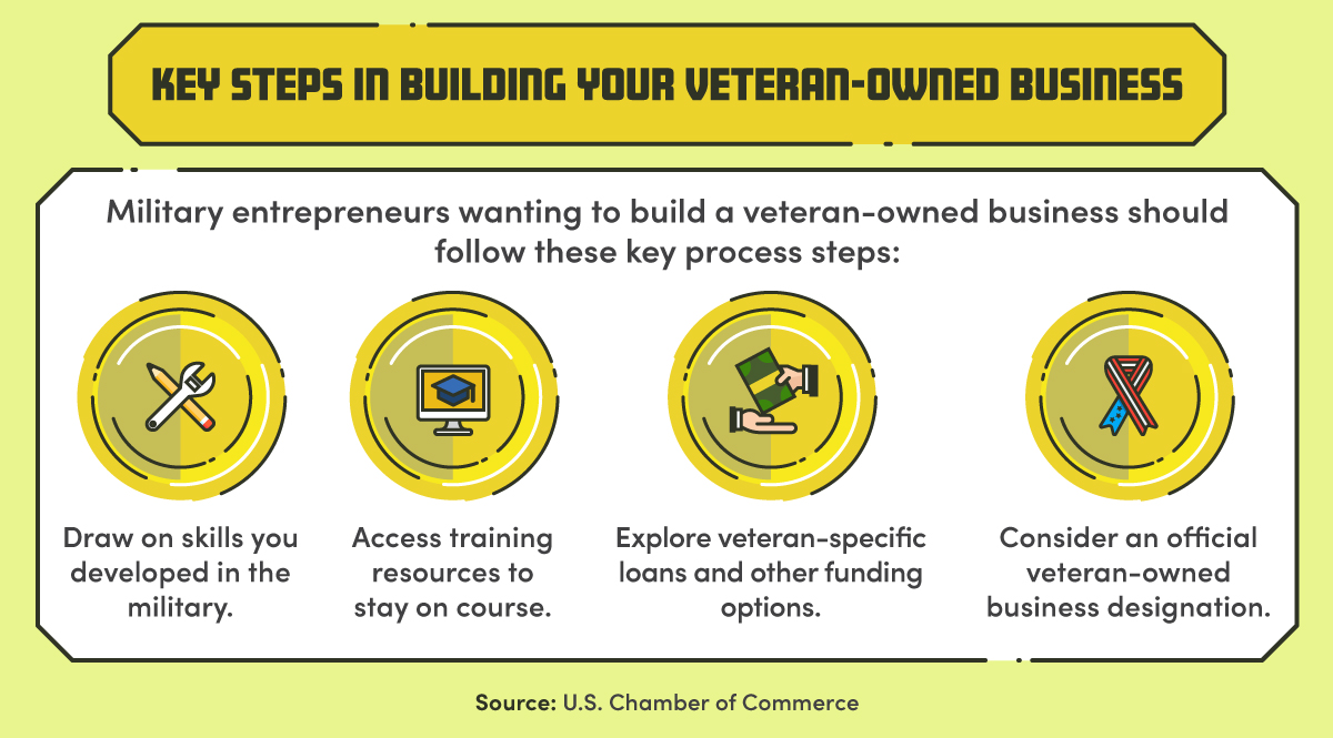 Four steps for starting and growing a veteran-owned business.