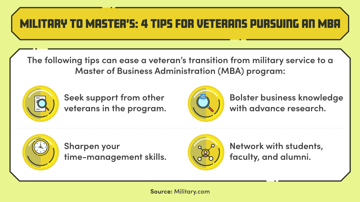 A list of four tips to help veterans transition to an MBA program.