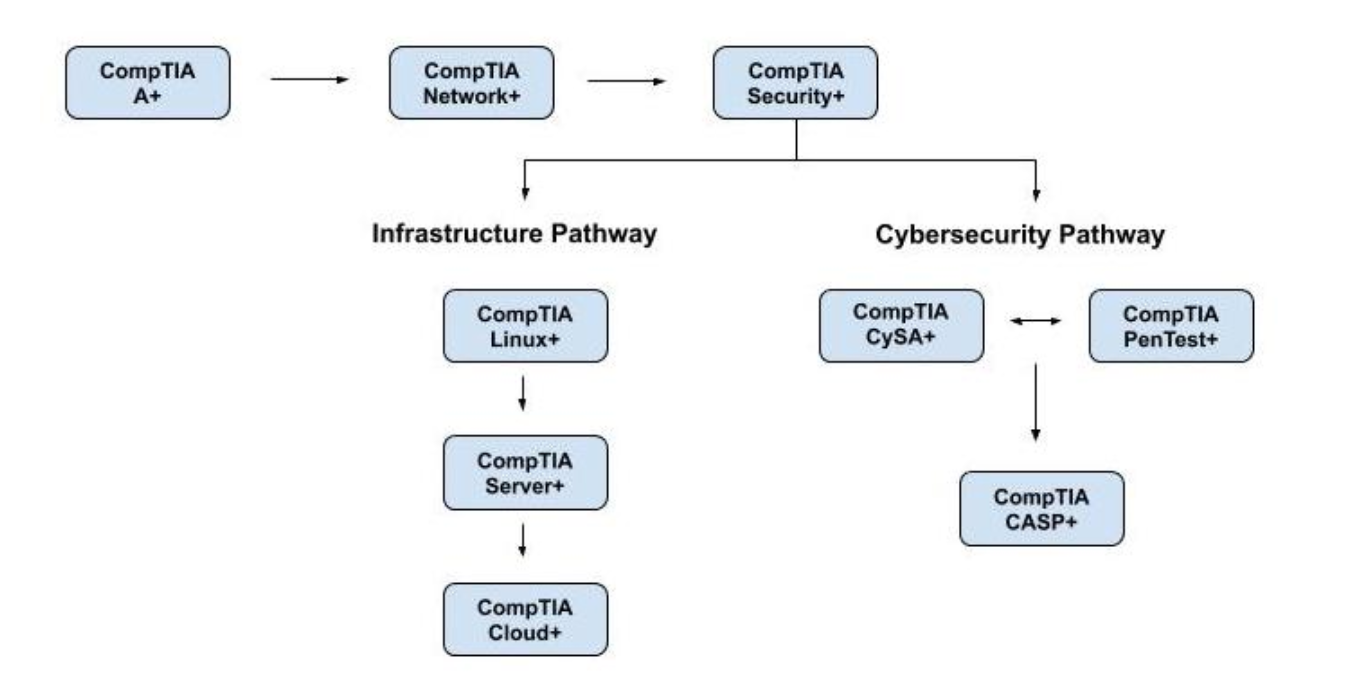 All About CompTIA A+ Certifications (Set to Music!)