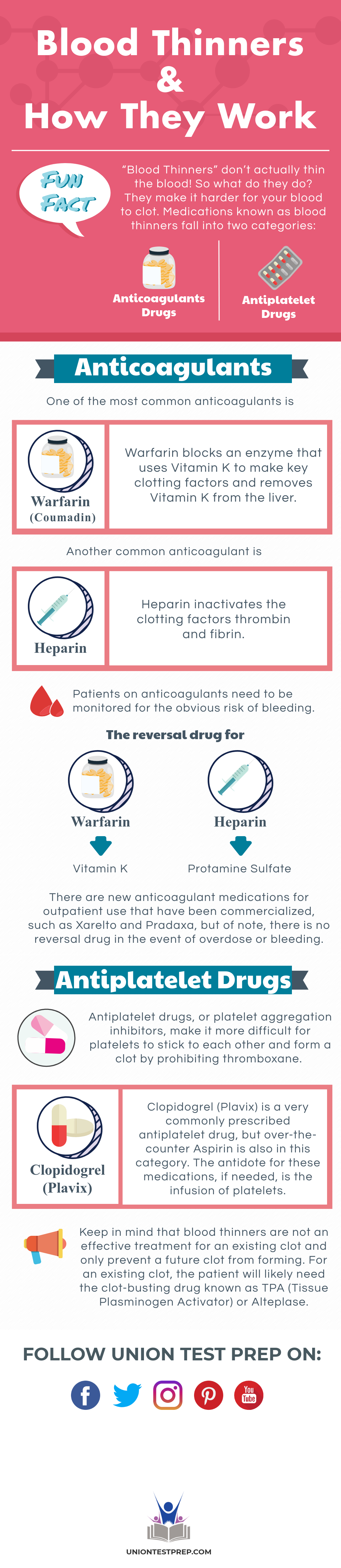 blood thinners and how they work
